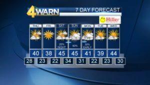 WSMV.com weather forecast