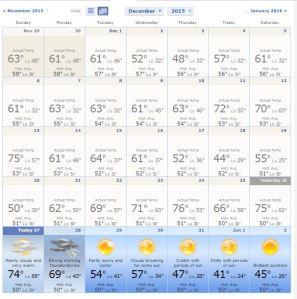 Unseasonable temperatures in December 2015